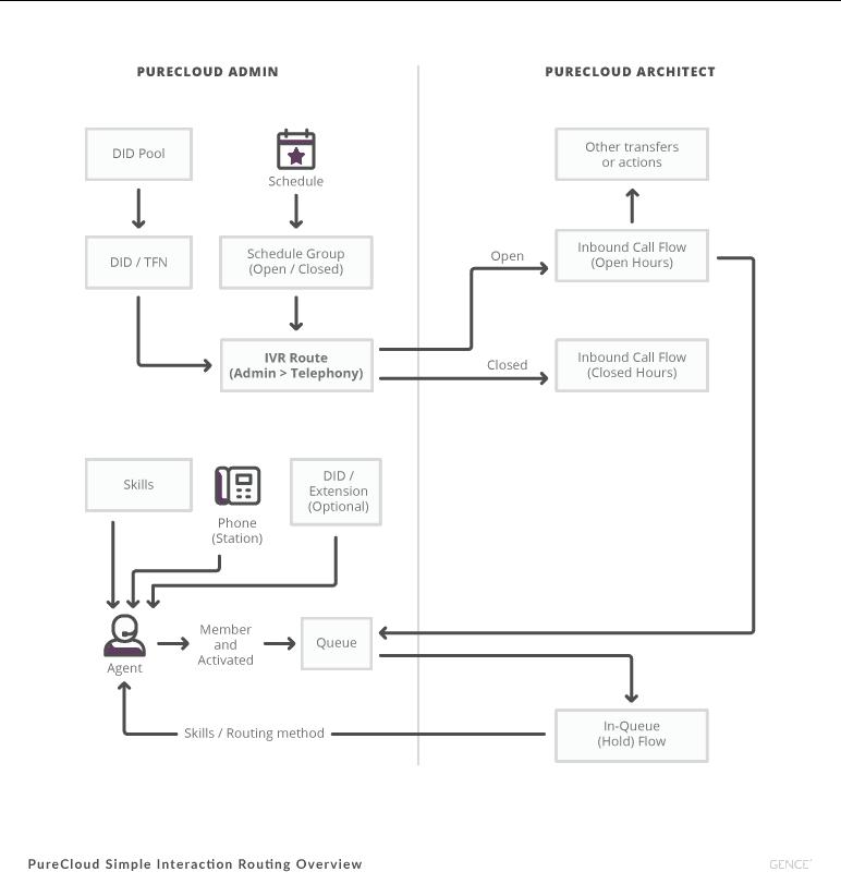 Architect-Diagram