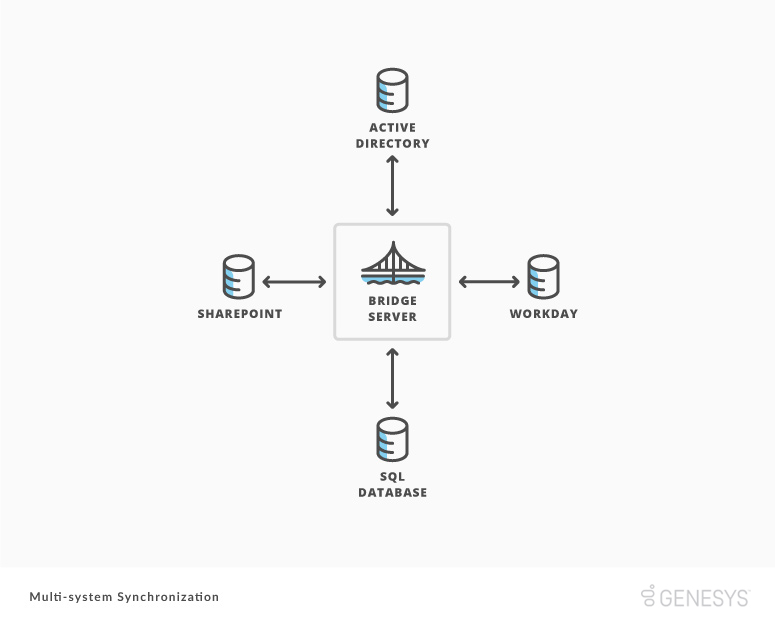 Multi-system synchronization