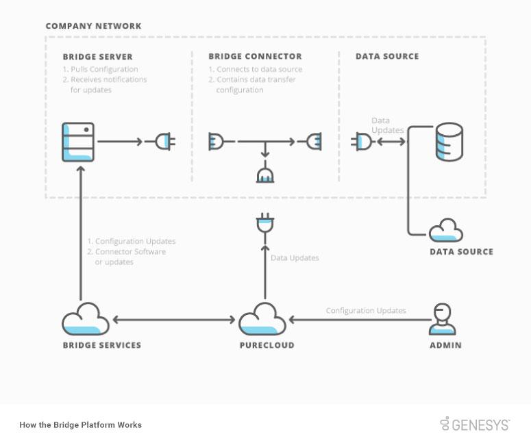 How the Bridge Platform works