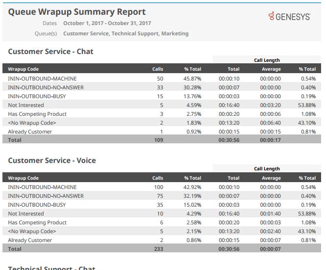 Queue Wrapup Summary report
