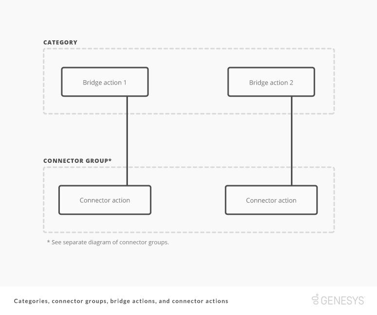 ダイアグラム: 分類、Bridge アクション、コネクター グループ、およびコネクターのアクション