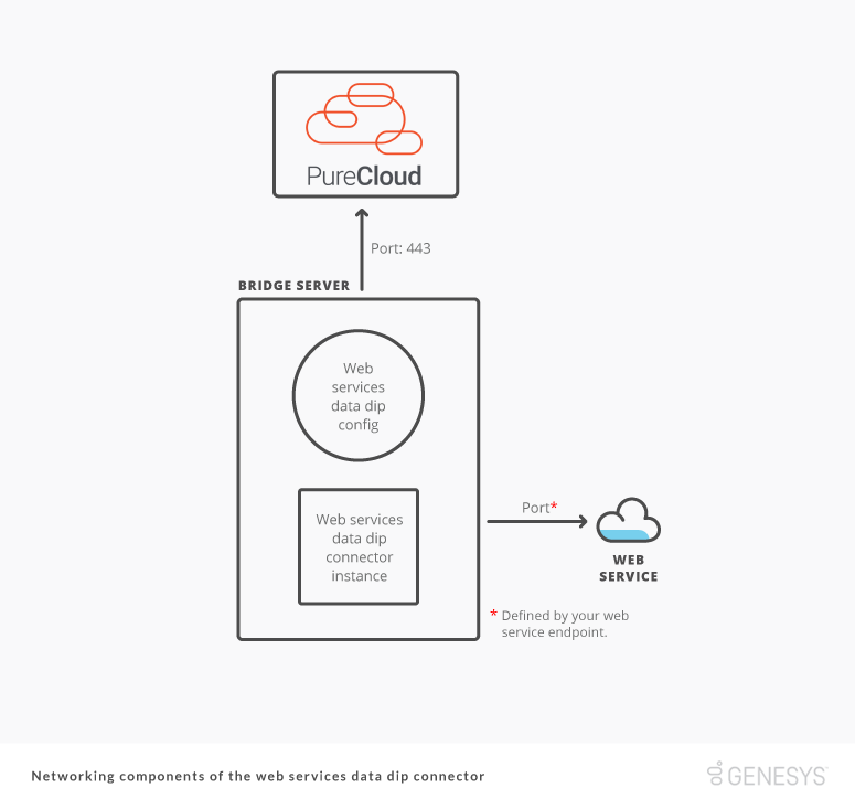 Diagram of the communication components of the Web Services Data Dip Connector for PureCloud