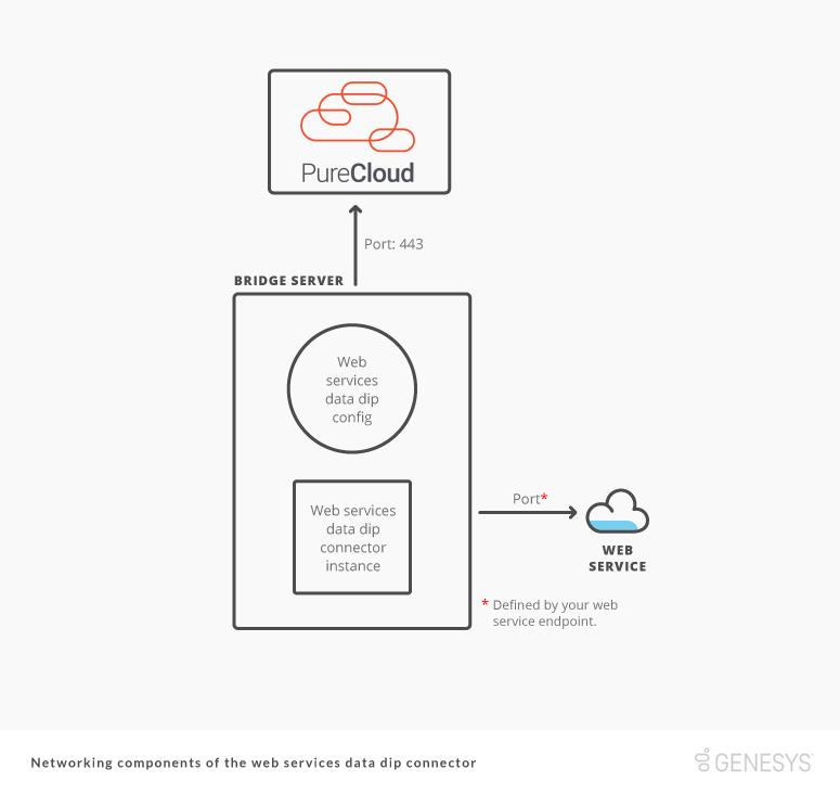 PureCloud の Web サービス データ Dip コネクタの通信コンポーネントの図
