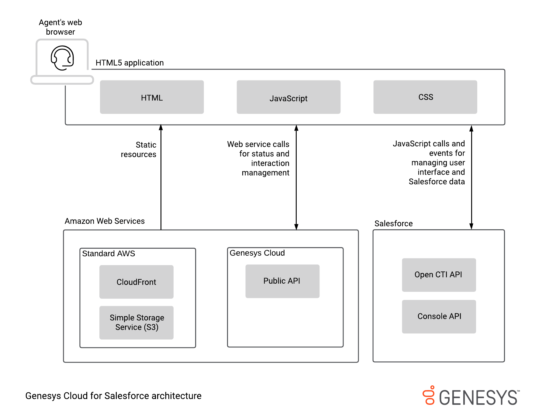 Architecture diagram for PureCloud for Salesforce