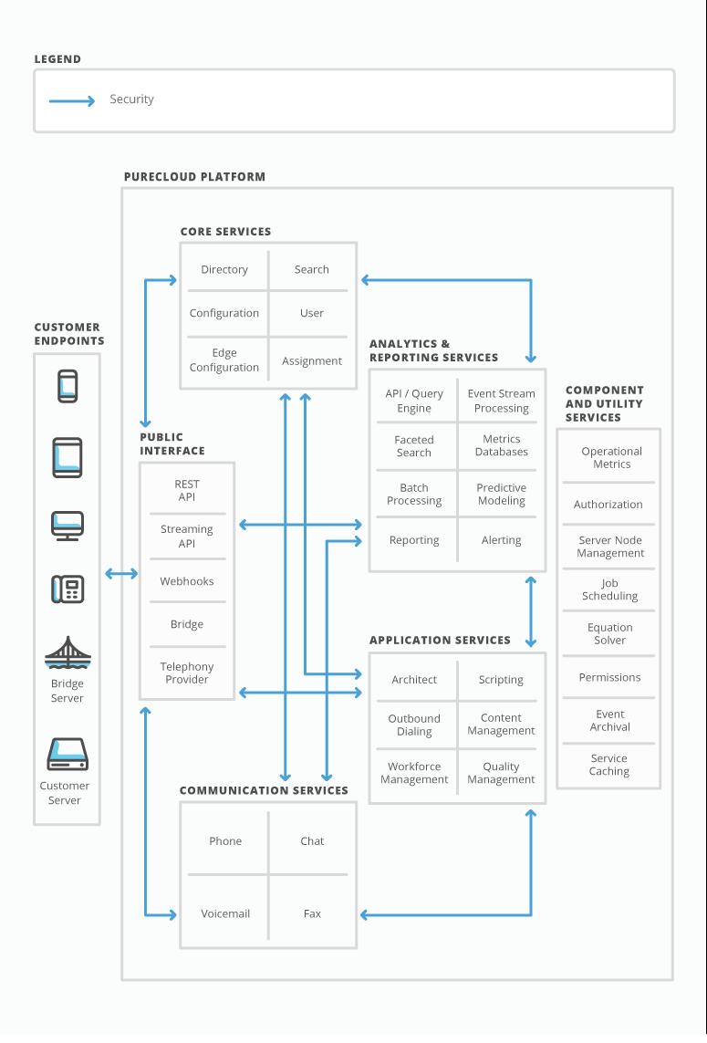 What is PureCloud Platform?
