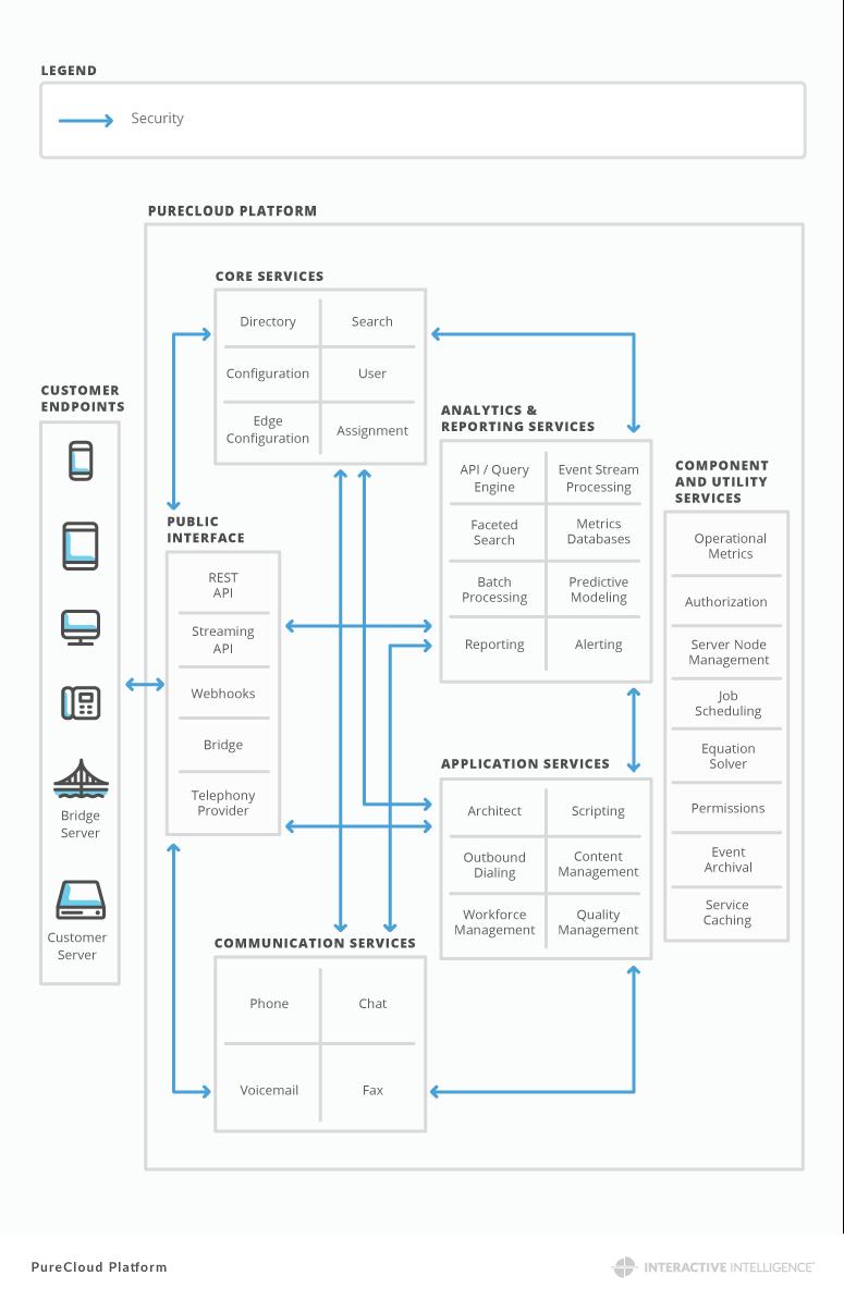 PureCloud プラットフォームは何ですか。