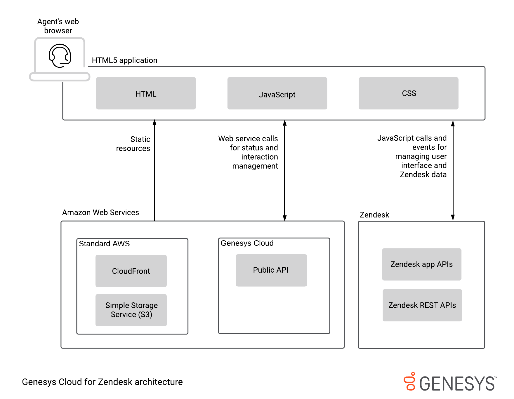 Architecture diagram for PureCloud for Zendesk