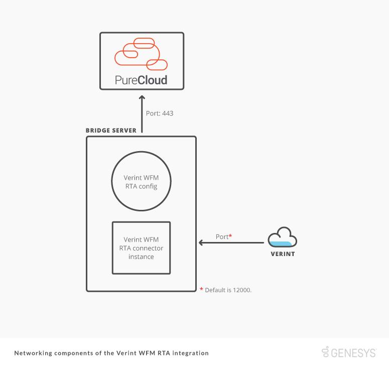 Verint WFM RTA 統合のネットワーク コンポーネント