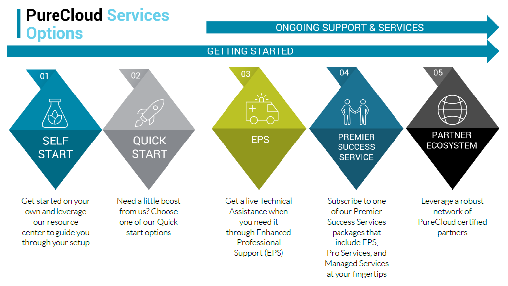 PureCloud Services Options diagram