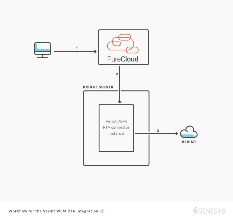 workflow for Verint WFM RTA integration after startup