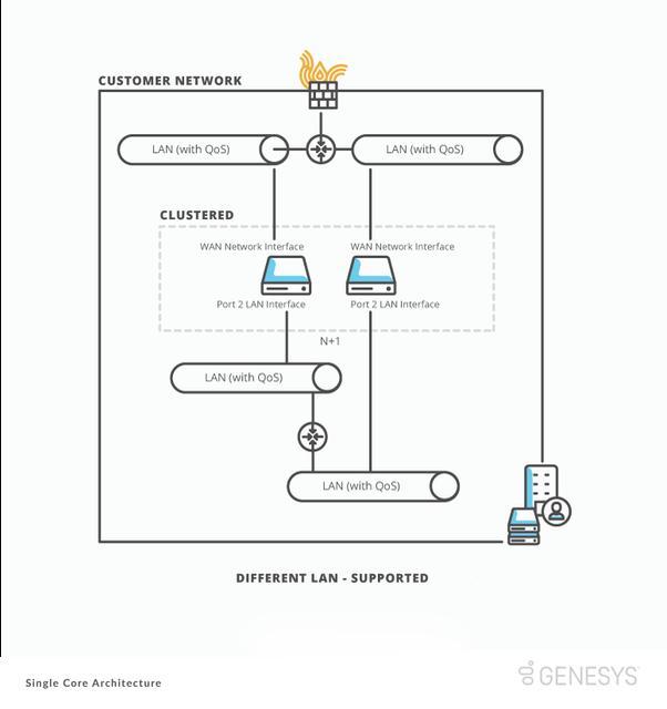 sc Different LAN supp