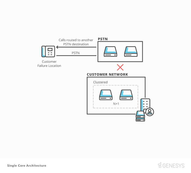 sc PSTN failure routing