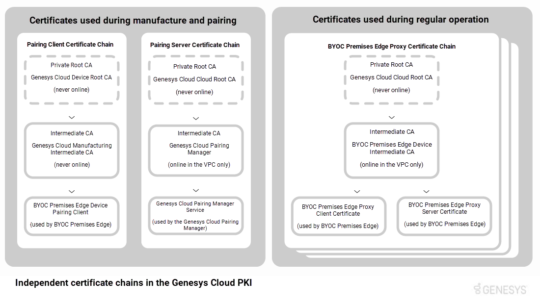 Independent certificate chains in the PureCloud PKI