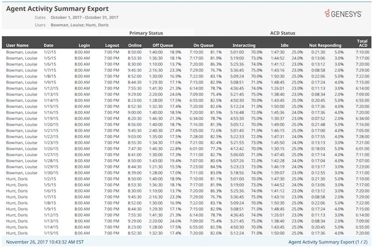 Agent Activity Summary Export report