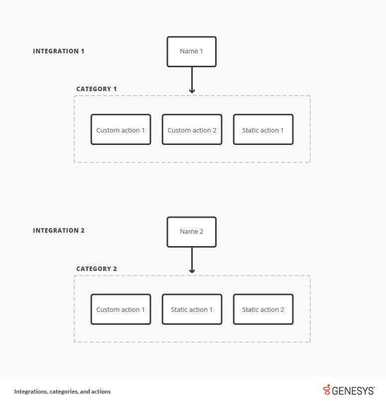 統合、カテゴリ、およびアクション図