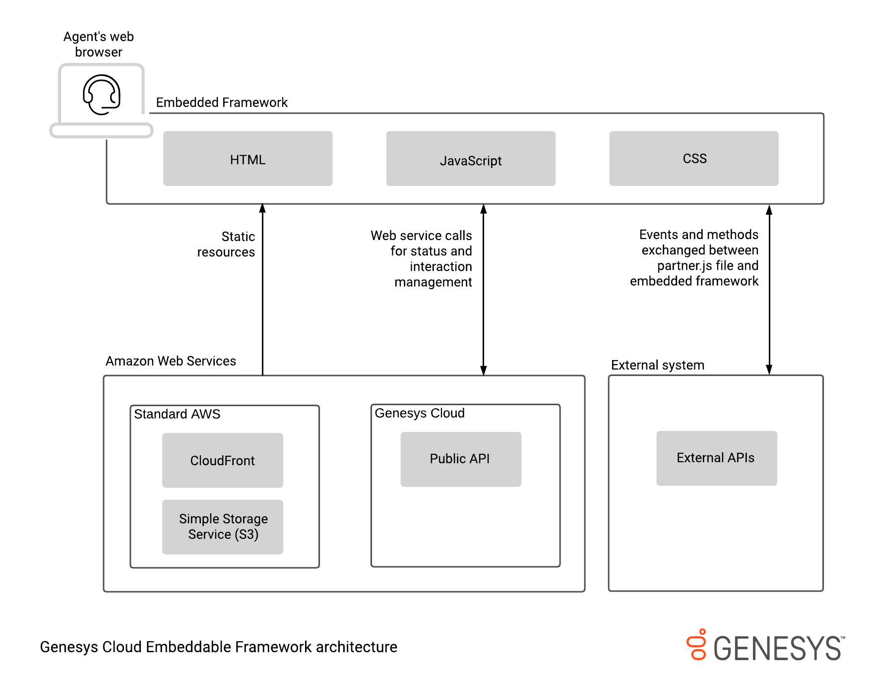 Architecture diagram for Genesys Cloud Embedded Framework