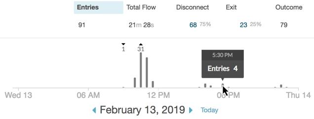 Flow Preformance graph