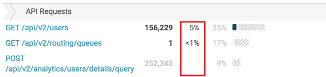 API Usage view filtered percentage columns