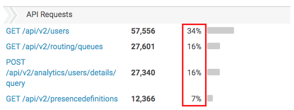 API Usage view Percentage of requests column