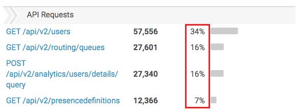 API 使用状況ビュー 要求列の割合