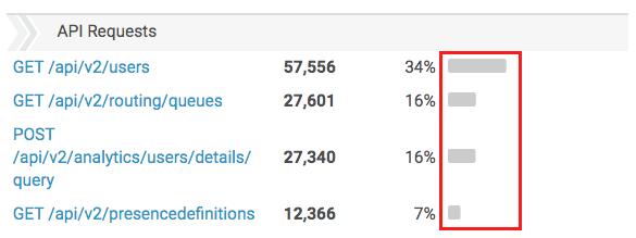 API Usage view visual representation column