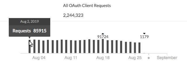 API 使用状況ビュー グラフ
