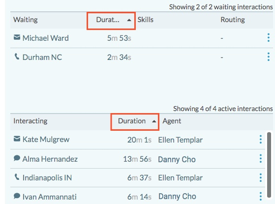 Queues Activity Detail view Waiting and Interacting list sorting