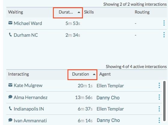 Colas de la vista Detalle de detalles de la actividad Esperando e interactuar lista