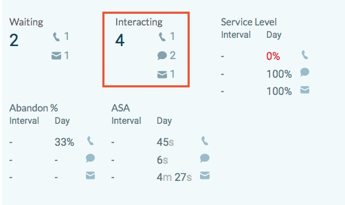 Queues Activity detail view Interacting filter