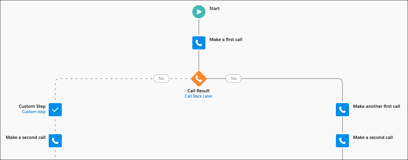 Sales cadence in Salesforce with a defined call result for branching